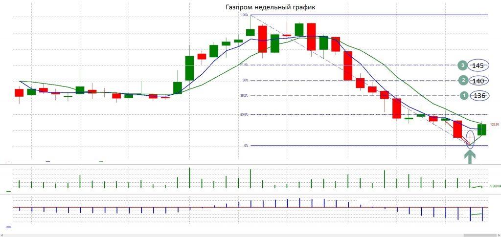 Рекомендации по биржевой торговле от Андрея Черных Газпром неделя
