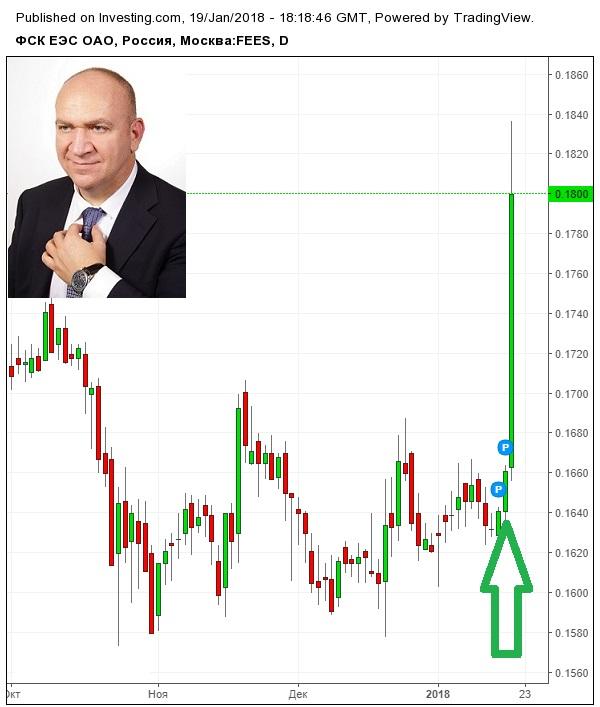 8% за день или 2880% годовых Рекомендации по биржевой торговле от Андрея